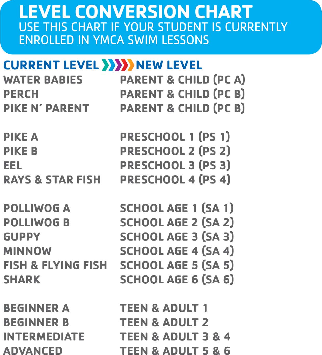Upgraded swim lessons metrowest ymca mwy swim lessons selector chartpdf geenschuldenfo Image collections